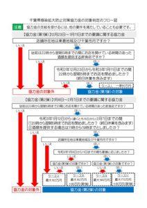 協力金の対象判定のフロー図
